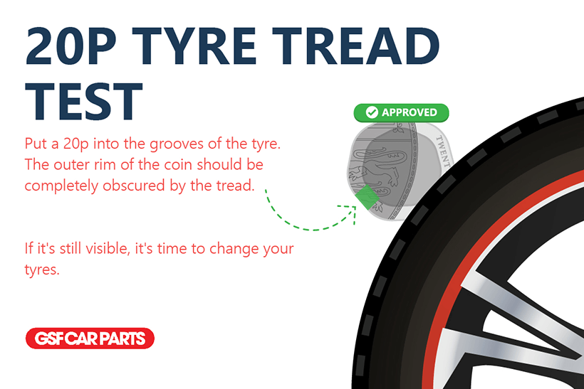 The 20p tyre test